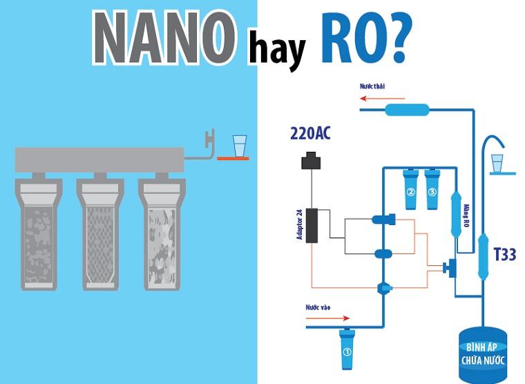 nên chọn máy lọc nước ro hay nano