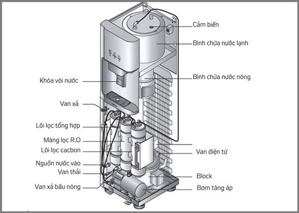 cách dùng máy lọc nước nóng lạnh tiết kiệm nhất