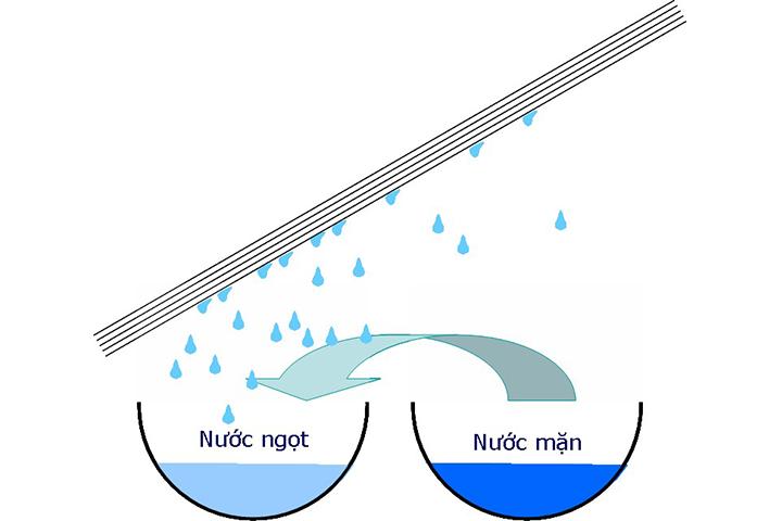 cách lọc nước biển thành nước ngọt